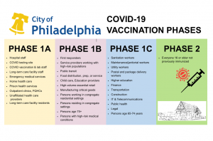 GHI_Vaccine Phases